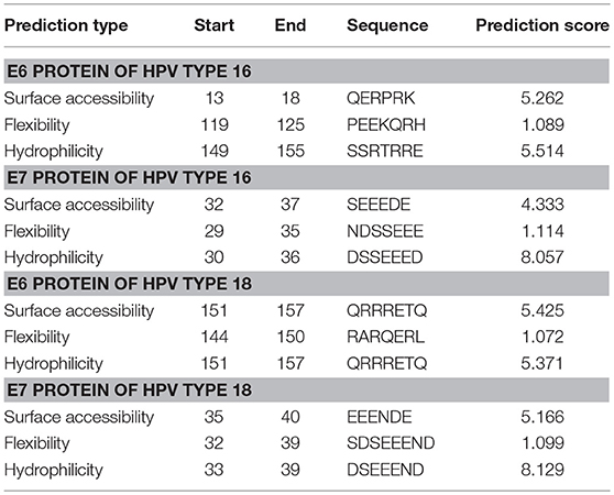 Frontiers   Antigenic Peptide Prediction From E6 and E7 Oncoproteins