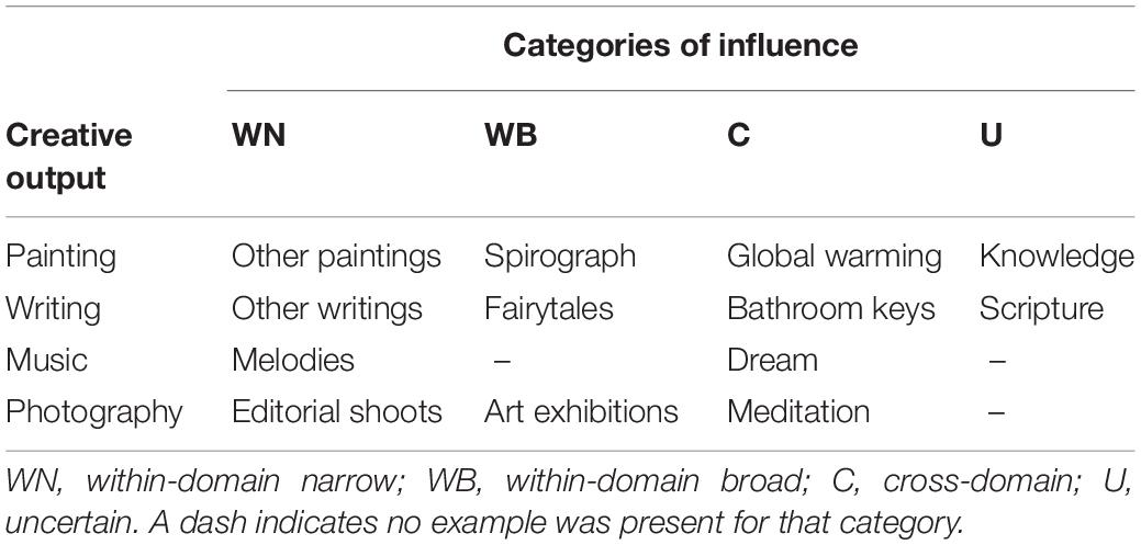 Frontiers   The Ubiquity of Cross-Domain Thinking in the