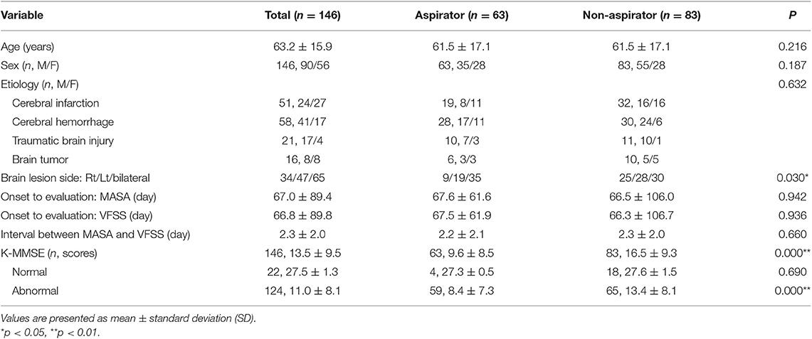 Assessment Of Aspiration Risk Using The Mann