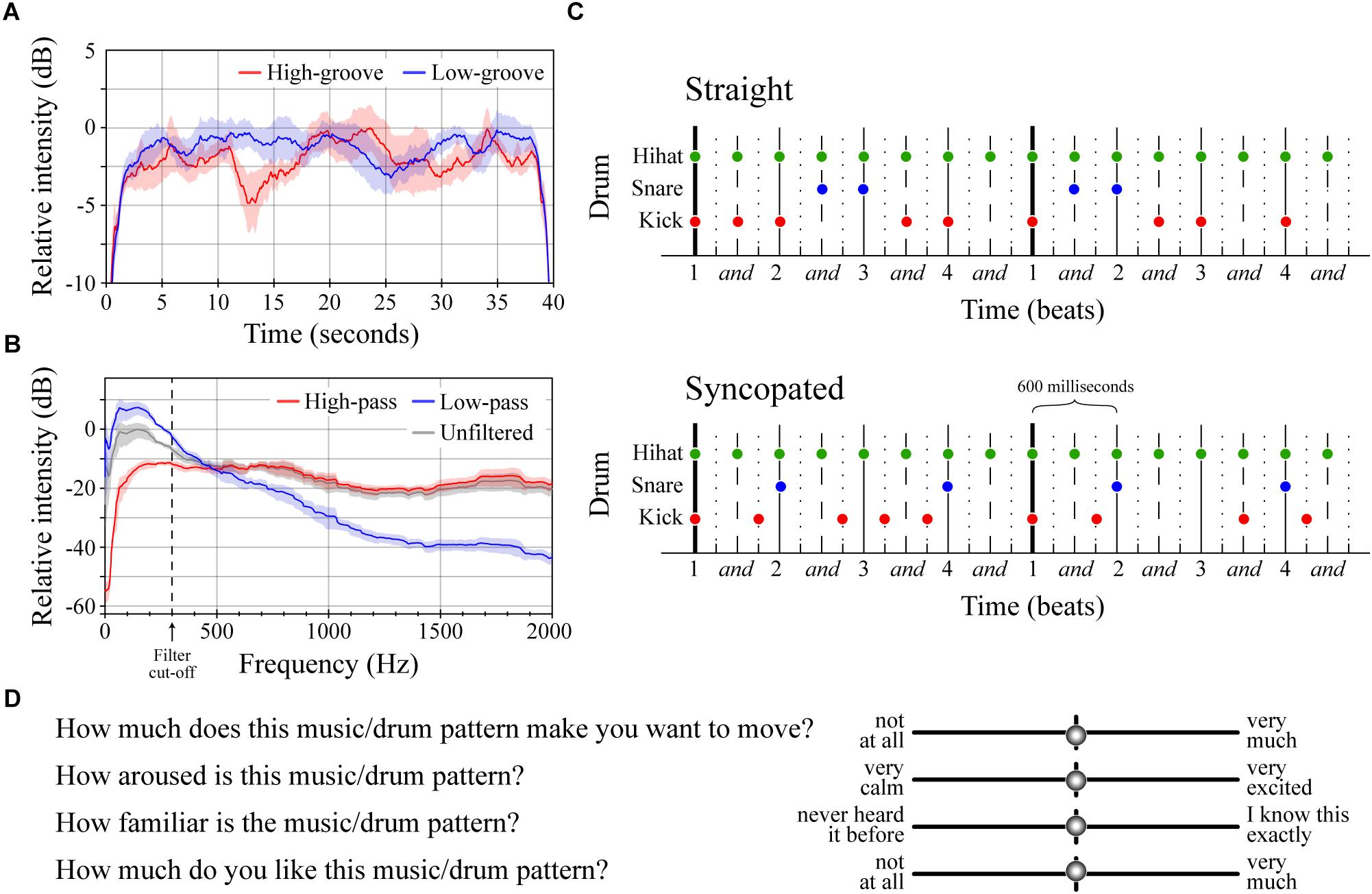 Frontiers | Pupillometry of Groove: Evidence for
