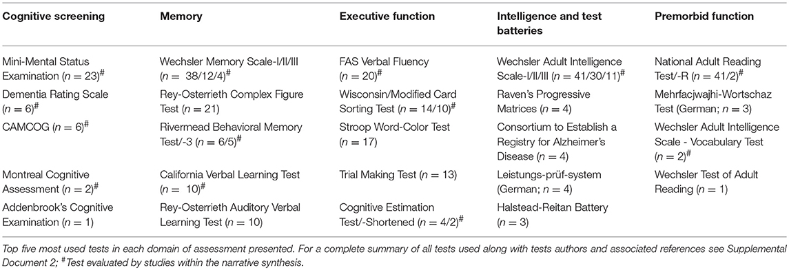Frontiers | Identification and Evaluation of Neuropsychological