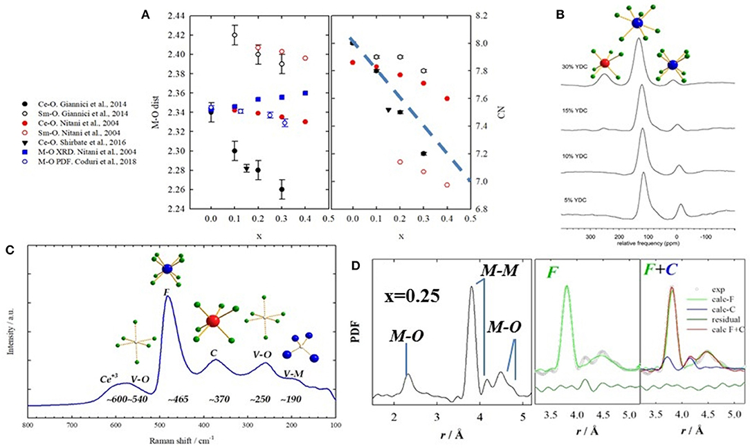 Frontiers | Rare Earth Doped Ceria: The Complex Connection Between on