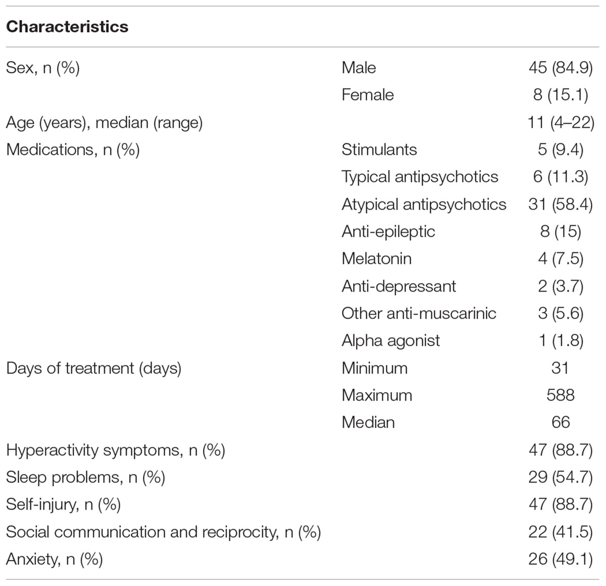 Frontiers   Oral Cannabidiol Use in Children With Autism Spectrum