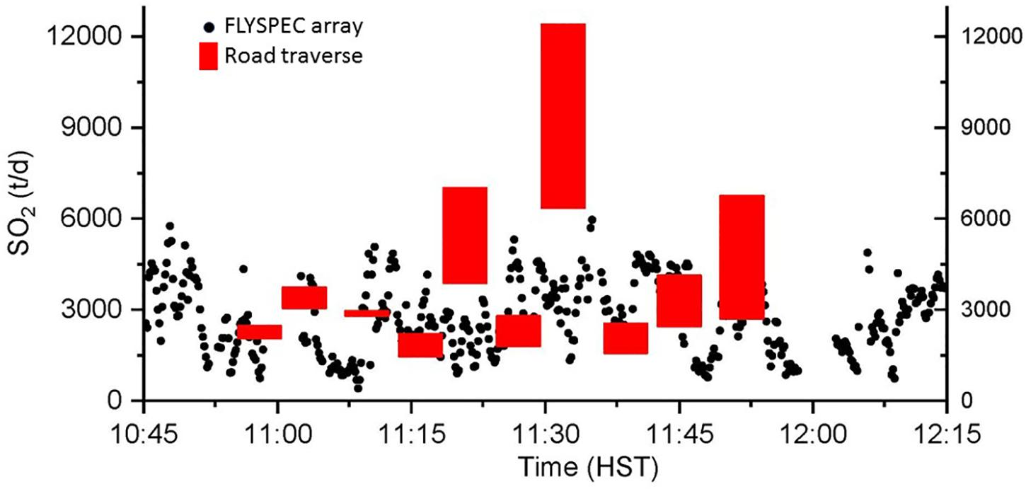 Frontiers | Measuring SO2 Emission Rates at Kīlauea Volcano, Hawaii