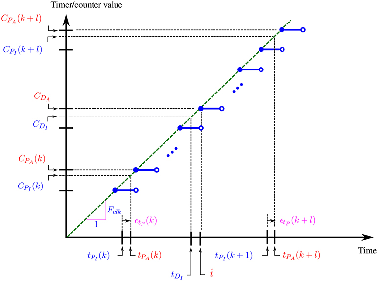 Frontiers | Time Synchronization for Wireless Sensors Using Low-Cost