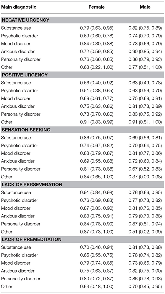 Borderline personality download disorder screening instrument mclean for