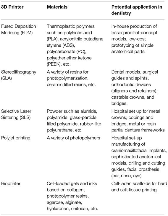 Frontiers | 3D Printing—Encompassing the Facets of Dentistry