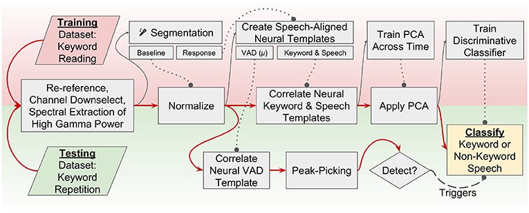 Frontiers   Keyword Spotting Using Human Electrocorticographic