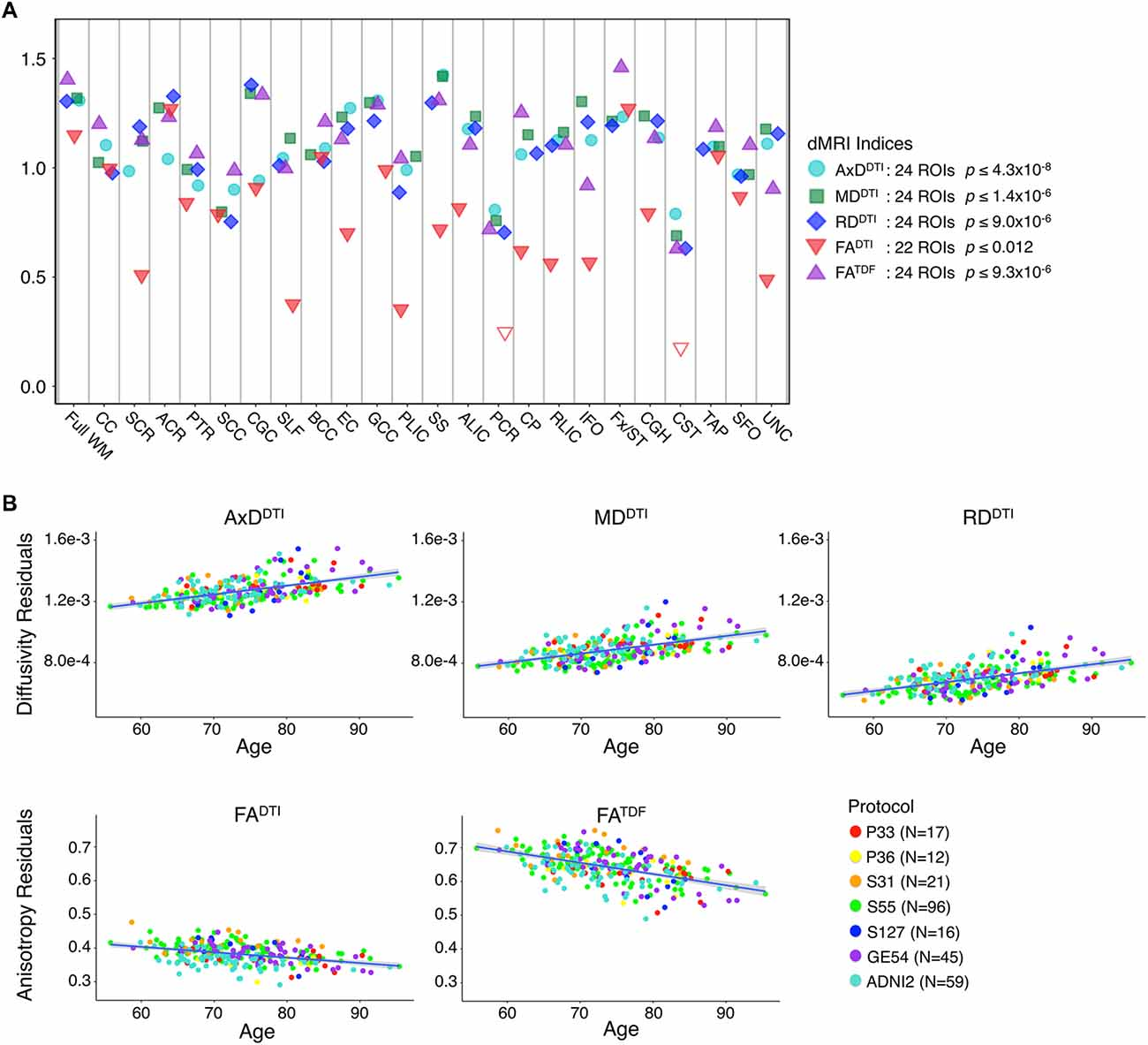 Frontiers   Diffusion MRI Indices and Their Relation to