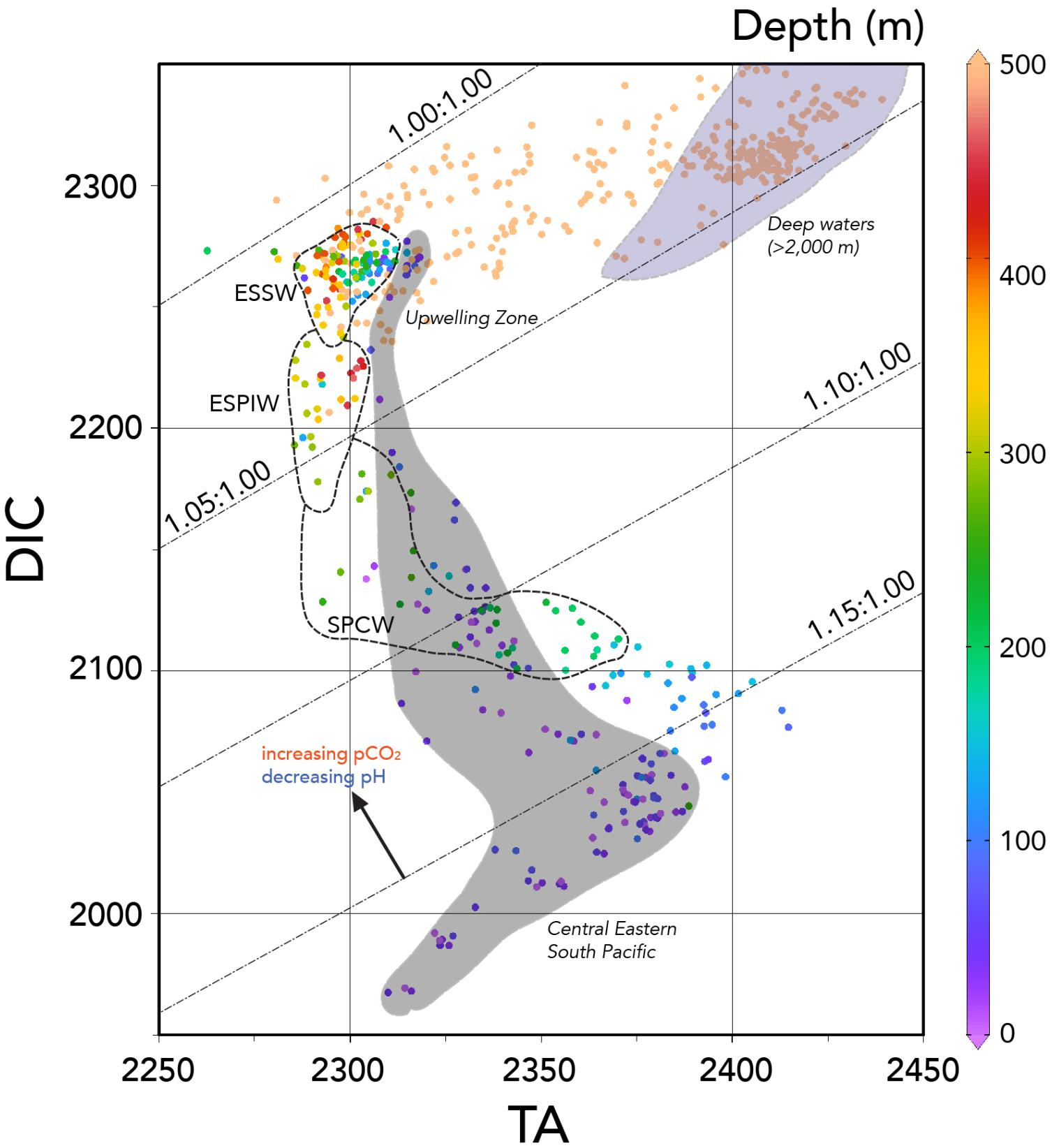 Frontiers   Seawater Carbonate Chemistry Distributions