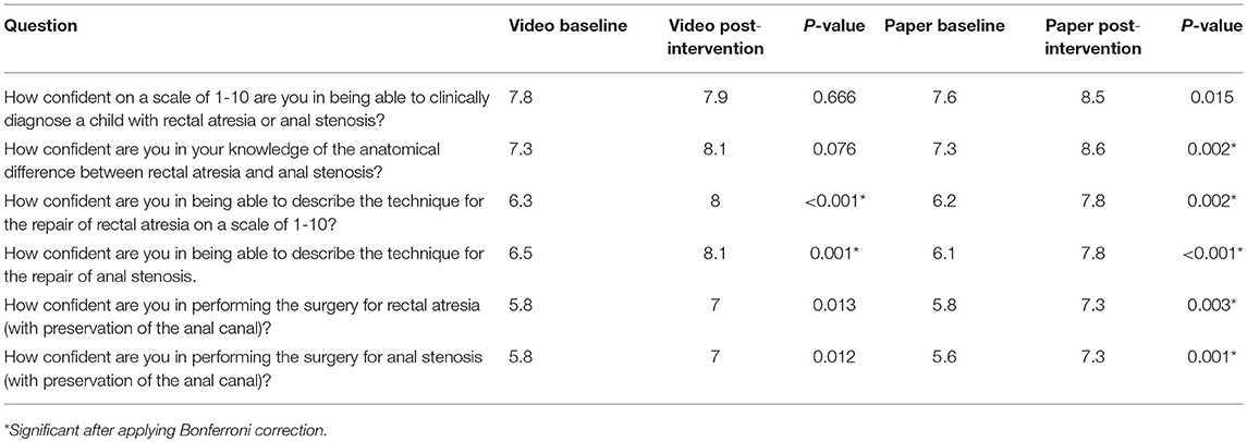 Frontiers | The Impact of Manuscript Learning vs  Video