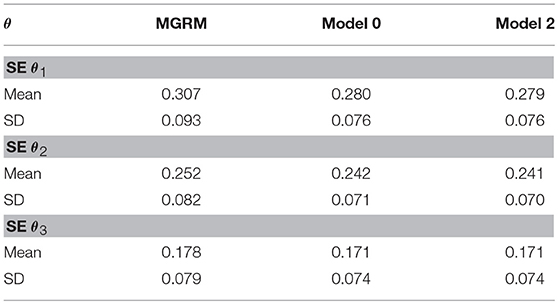 Frontiers | Modeling Response Time and Responses in