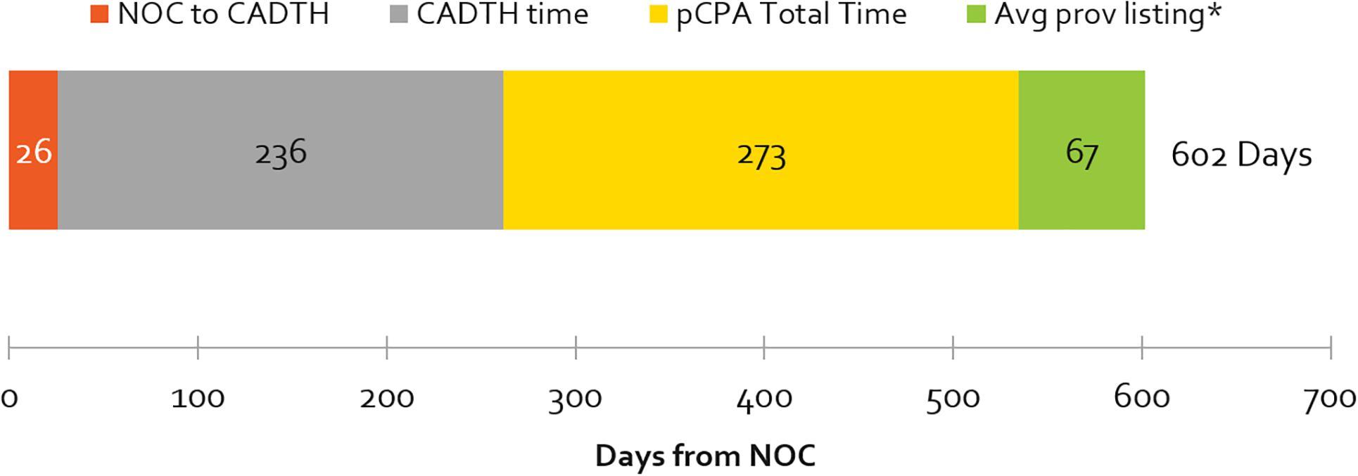 Frontiers | Factors Influencing Delays in Patient Access to