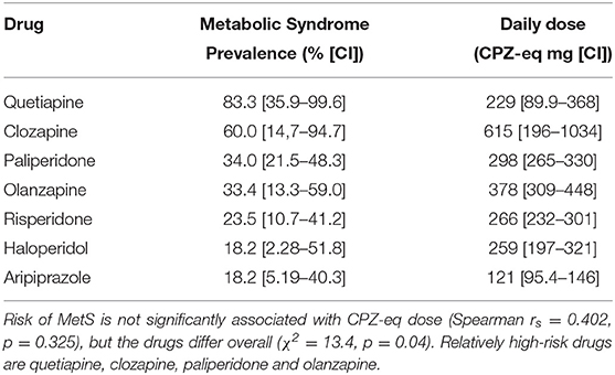 Frontiers Metabolic Syndrome In Psychotic Disorder Patients