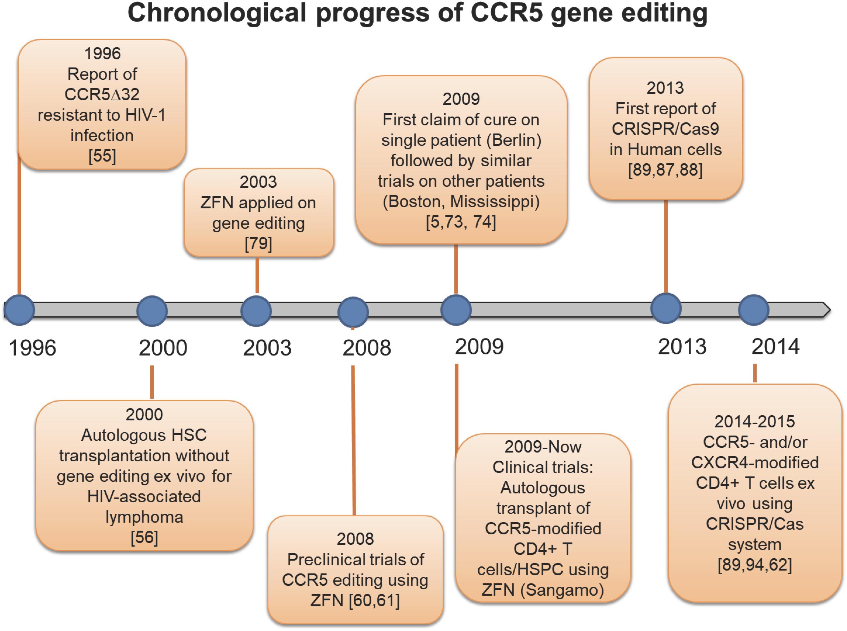 hiv immunity genetic mutation ccr5-delta-32