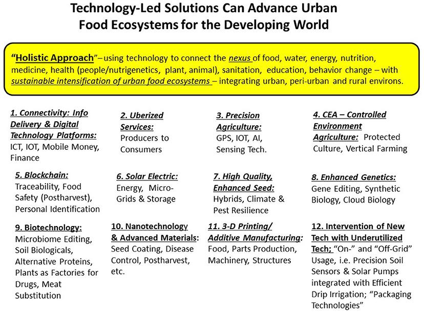 Frontiers | Technology for Sustainable Urban Food Ecosystems in the