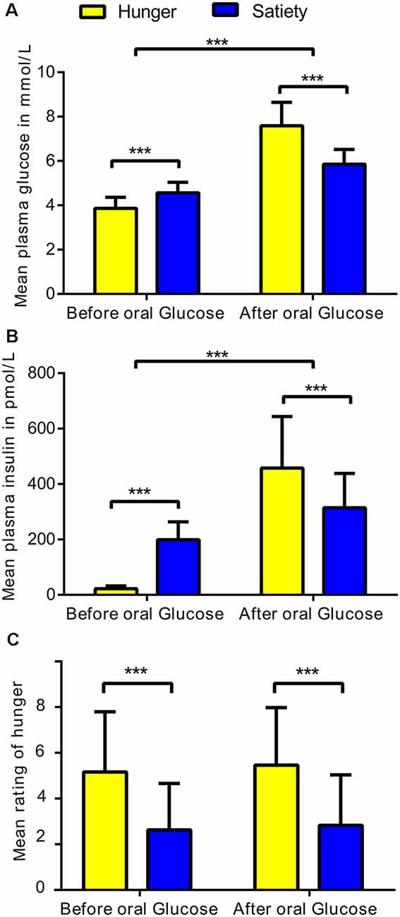 Frontiers   Impact of Hunger, Satiety, and Oral Glucose on the