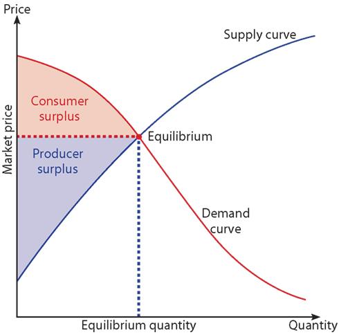 Healthcare microeconomics