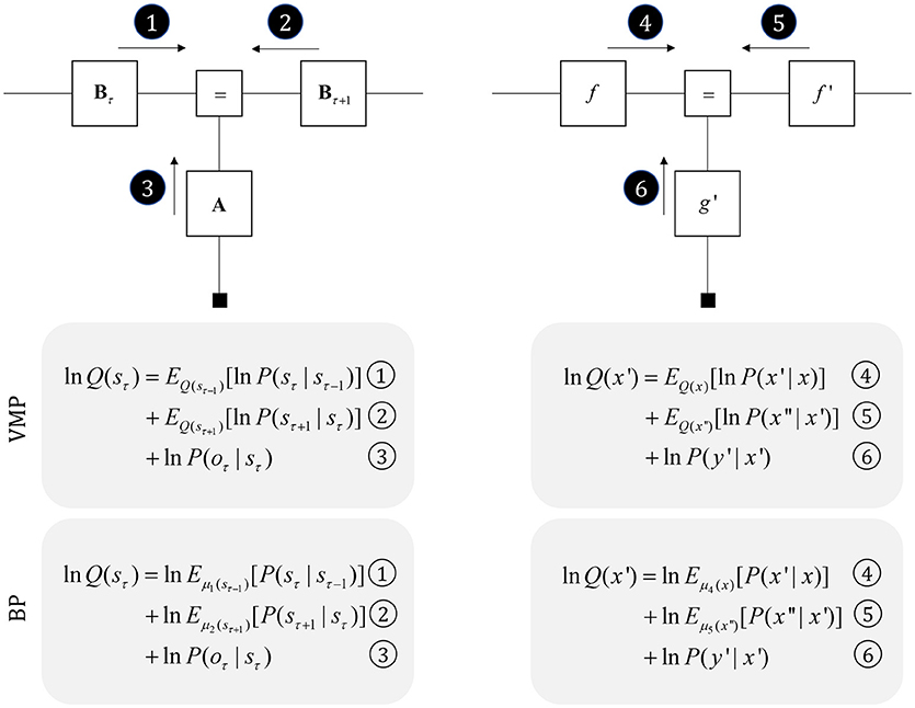 Frontiers | The Anatomy of Inference: Generative Models and