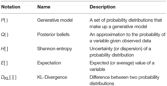 Frontiers | The Anatomy of Inference: Generative Models and Brain