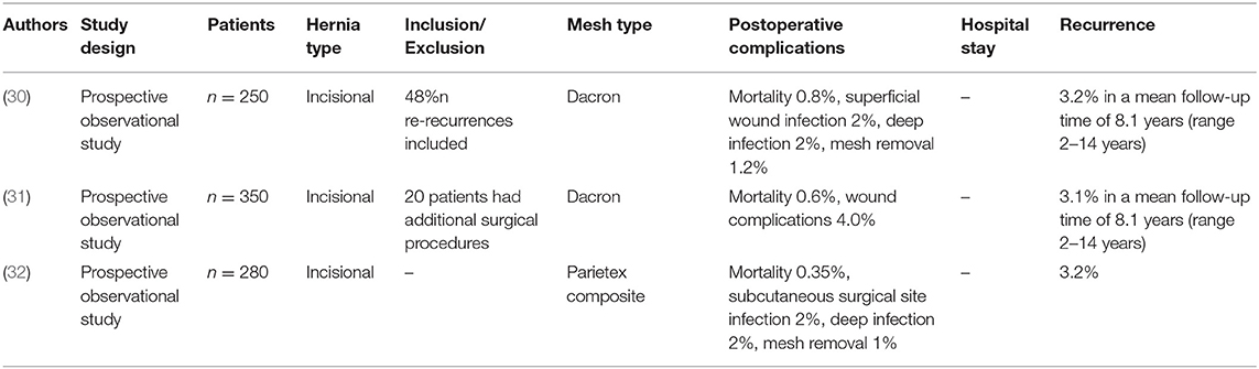 Frontiers | Open Intraperitoneal Onlay Mesh (IPOM) Technique for