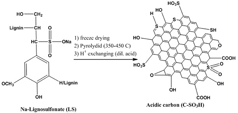 Frontiers | A Review on the Catalytic Acetalization of Bio-renewable
