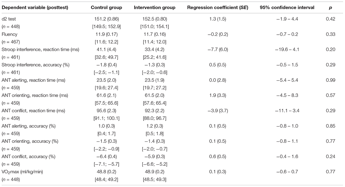 Frontiers | Improving Cognitive Performance of 9–12 Years Old