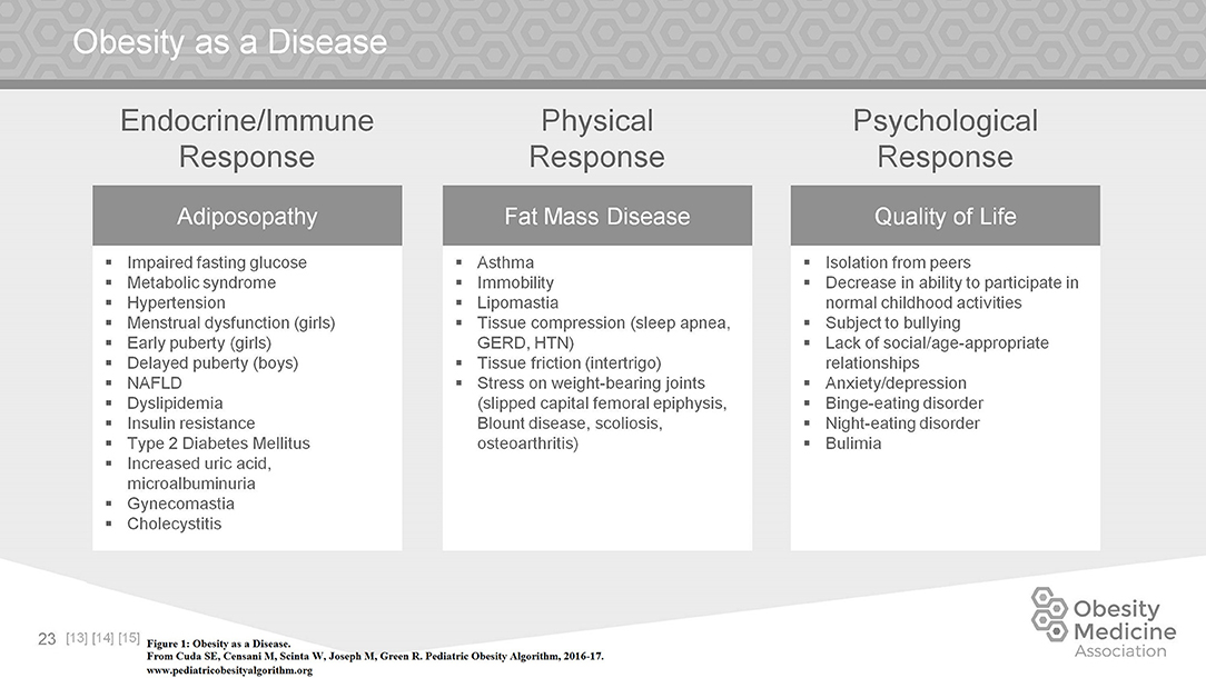 Frontiers Pediatric Obesity Algorithm A Practical Approach To Obesity Diagnosis And Management Pediatrics