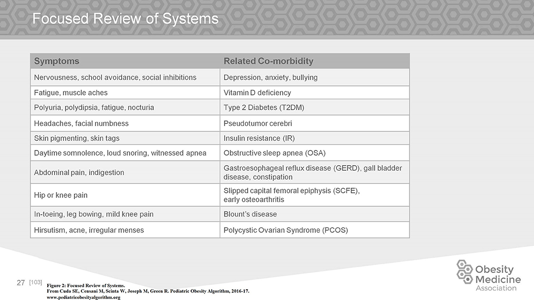 Frontiers | Pediatric Obesity Algorithm: A Practical Approach to