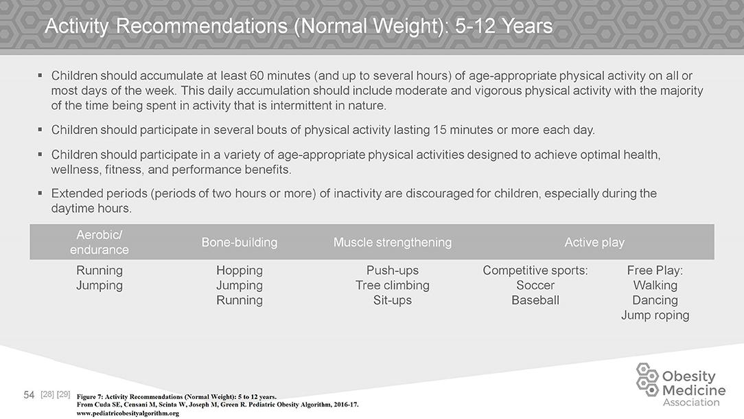 Frontiers | Pediatric Obesity Algorithm: A Practical