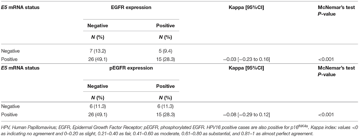Frontiers | The Use of HPV16-E5, EGFR, and pEGFR as Prognostic