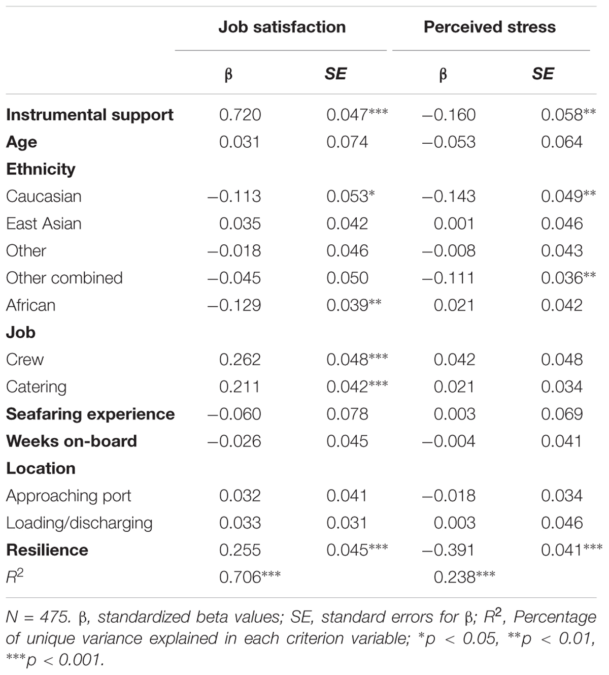 Frontiers | Identifying Predictors of Stress and Job Satisfaction in