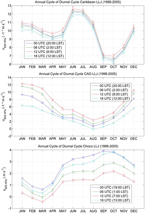 Frontiers | Seasonal Shift of the Diurnal Cycle of Rainfall