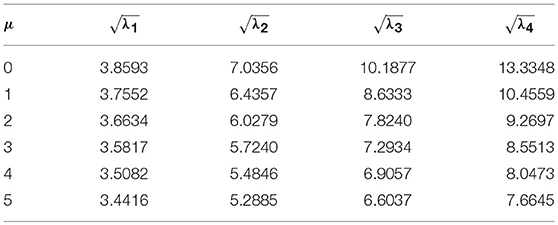 Frontiers | Free Vibration Analysis of Variable Cross