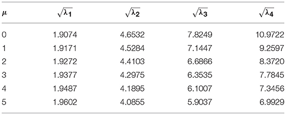 Frontiers | Free Vibration Analysis of Variable Cross-Section Single