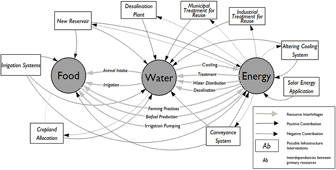 Frontiers | Holistic Water-Energy-Food Nexus for Guiding Water