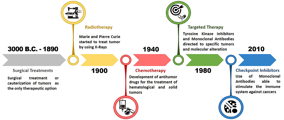 Frontiers | Evolution of Cancer Pharmacological Treatments at the