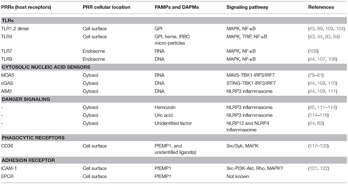 Frontiers | Parasite Recognition and Signaling Mechanisms in