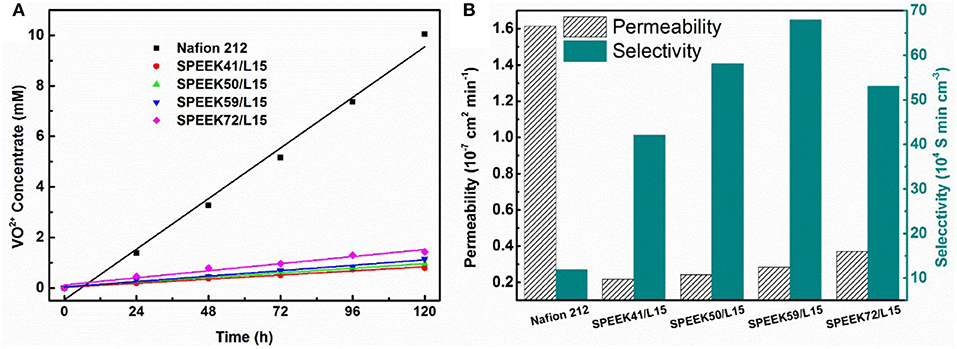 Frontiers | Ion Selectivity and Stability Enhancement of SPEEK