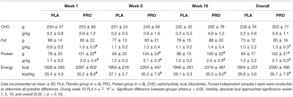 Frontiers | Protein Supplementation Throughout 10 Weeks of