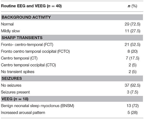 Frontiers | EEG Findings in Infants With Neonatal Abstinence