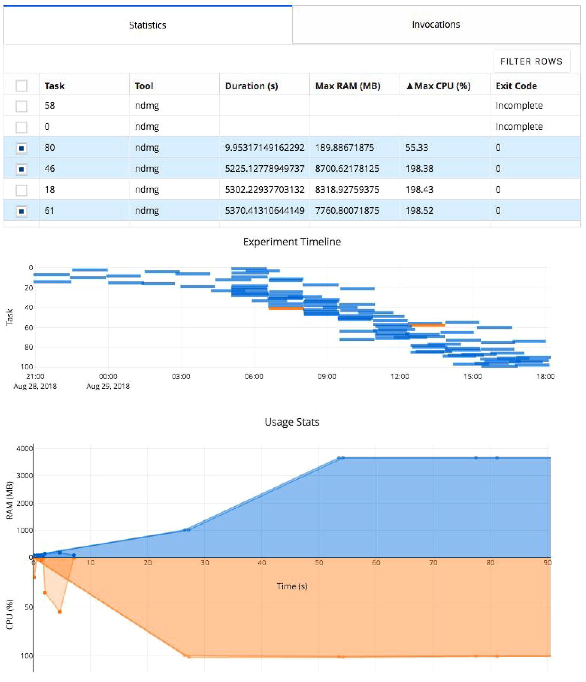Frontiers   A Serverless Tool for Platform Agnostic Computational