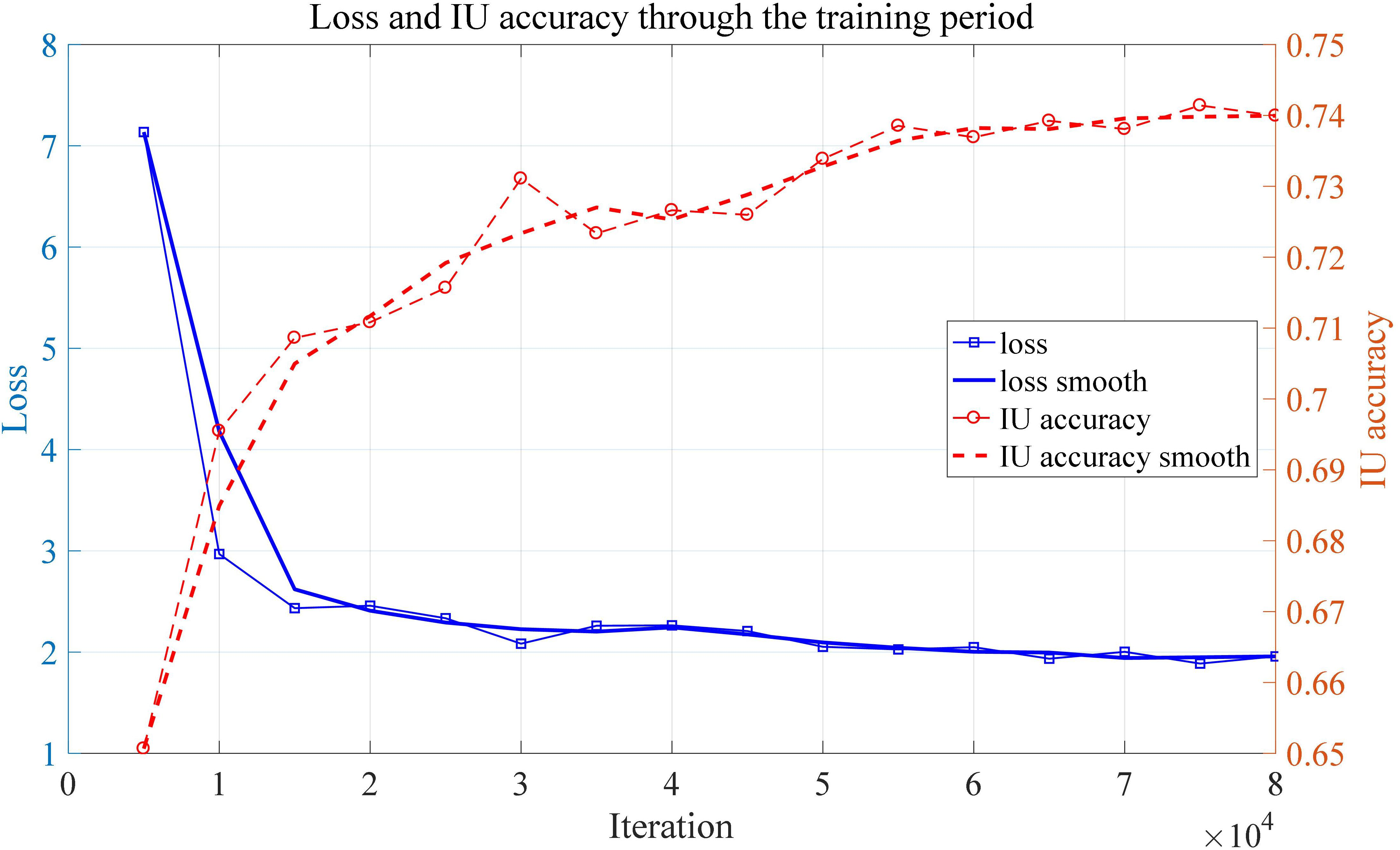 Frontiers | Deep Learning-Based Segmentation and Quantification of