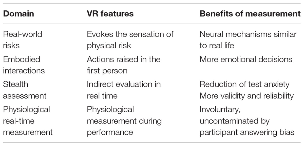 Frontiers | Virtual Reality as a New Approach for Risk Taking