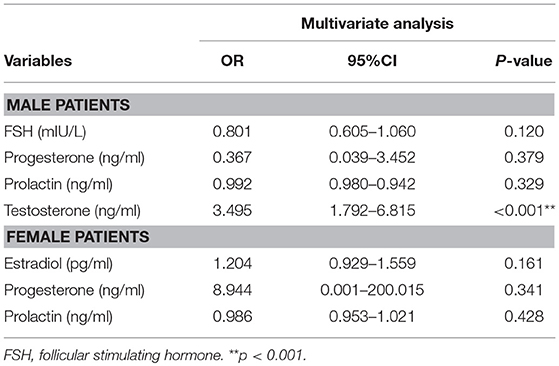 Frontiers | Sex Differences in Sex Hormone Profiles and