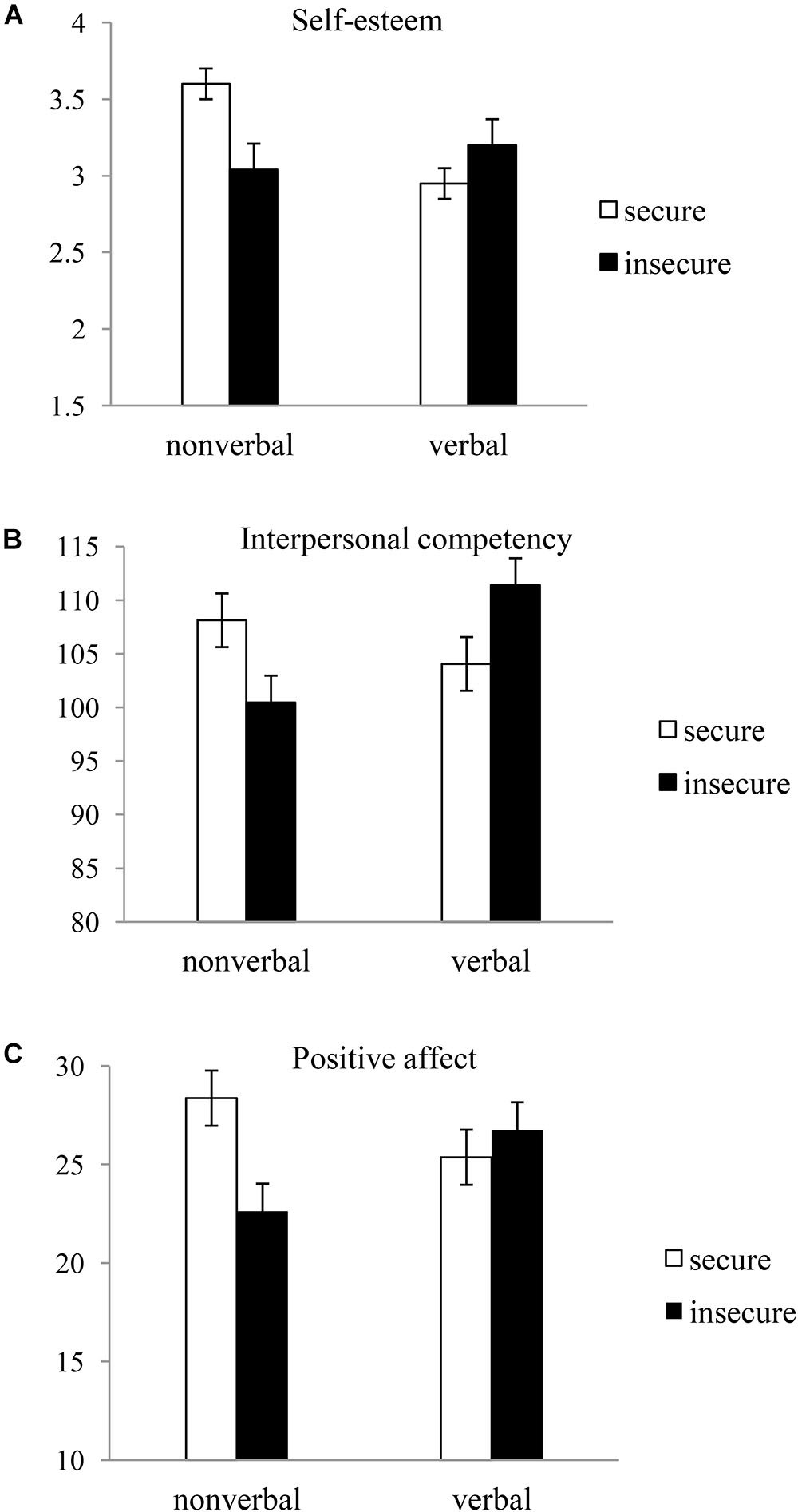 Verbal and nonverbal cues that convey interest in dating what are the bases