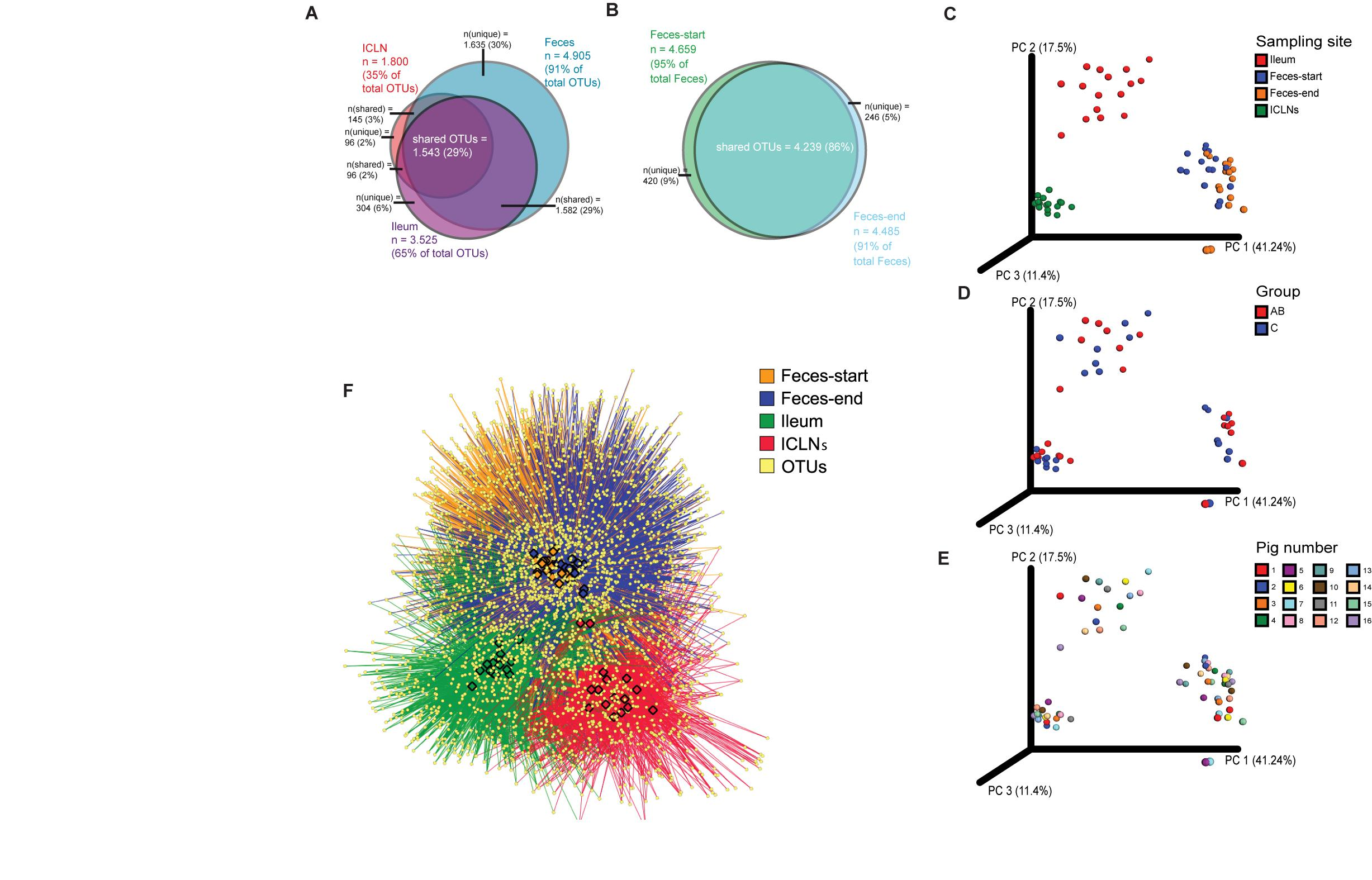 Frontiers | Microbiota of the Gut-Lymph Node Axis: Depletion