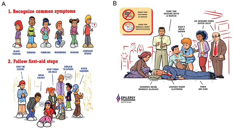Figure 2 - How to provide proper first aid to a person having a seizure.