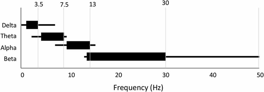 Frontiers | EEG Frequency Bands in Psychiatric Disorders: A