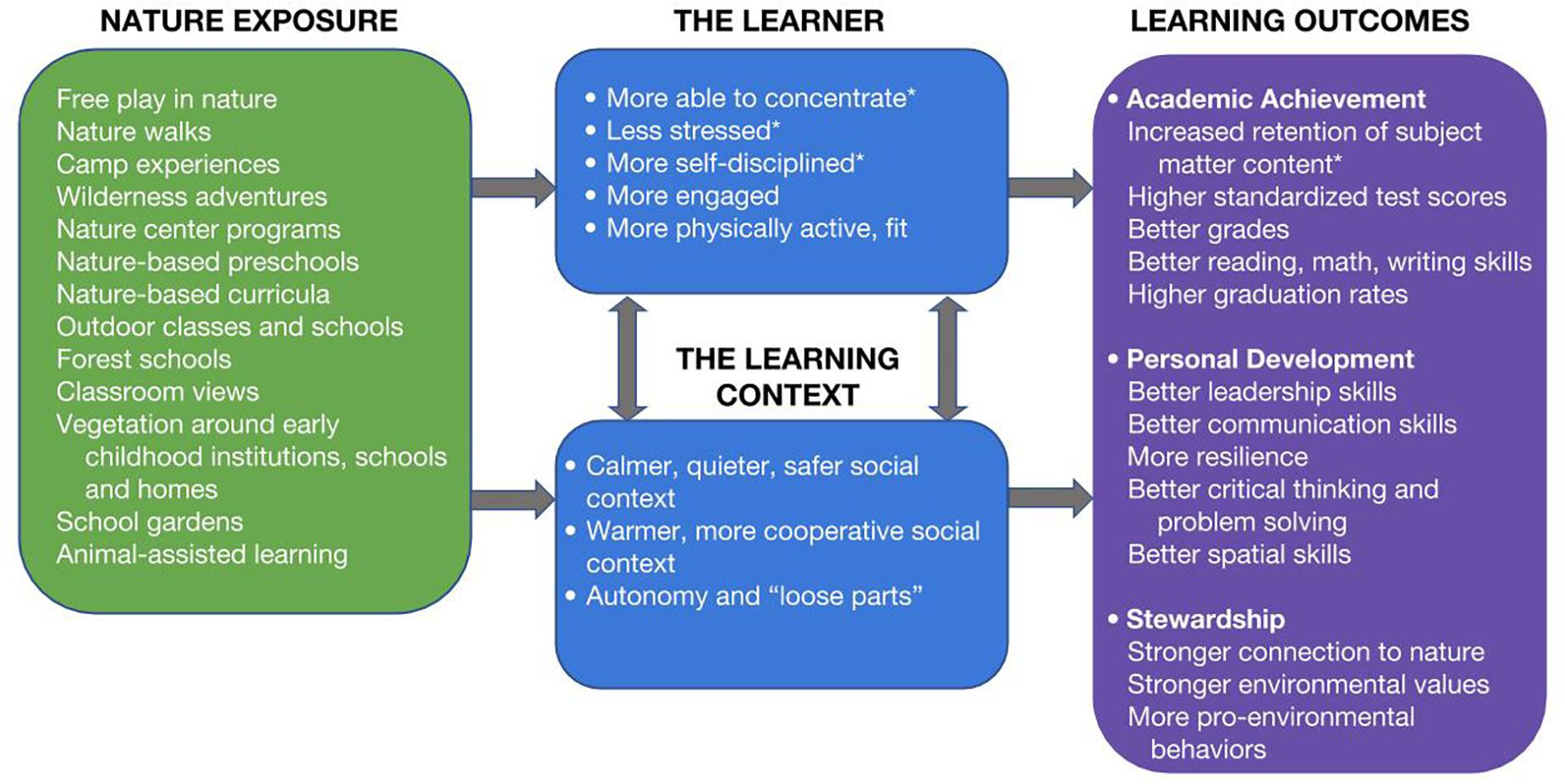 Do Experiences With Nature Promote Learning